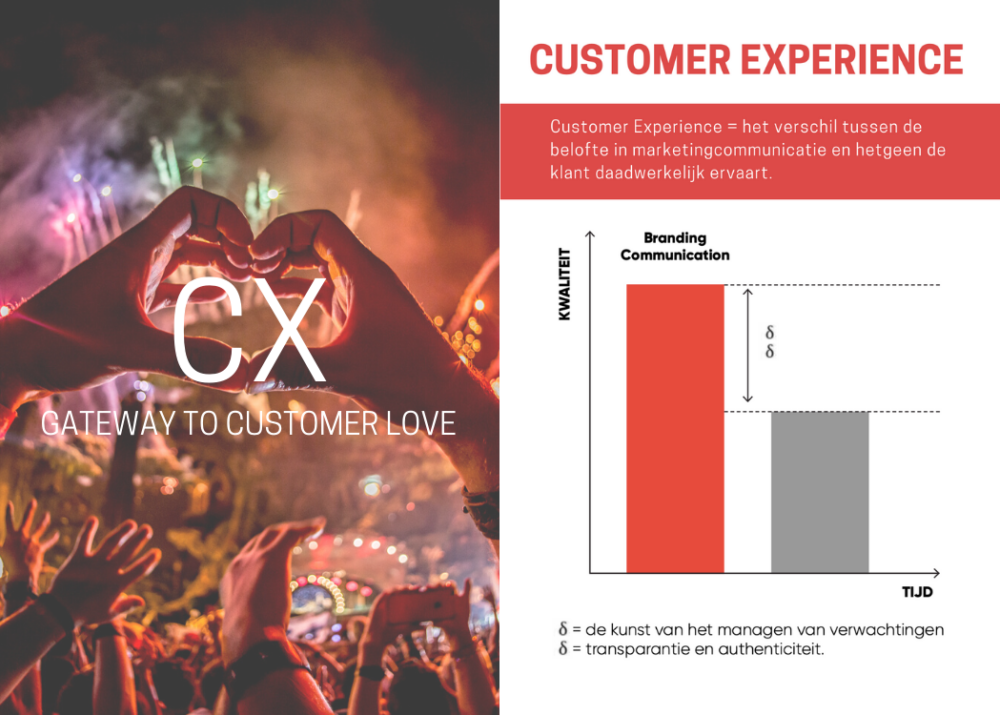 CX Customer experience afbeelding