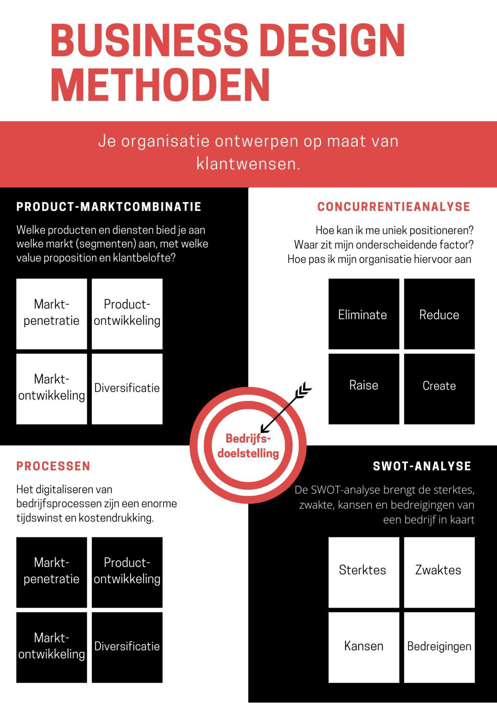 Business design methoden