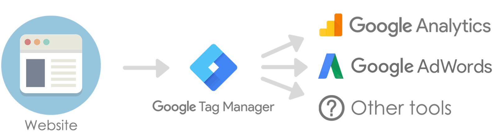 Google Tag Manager scheme 1