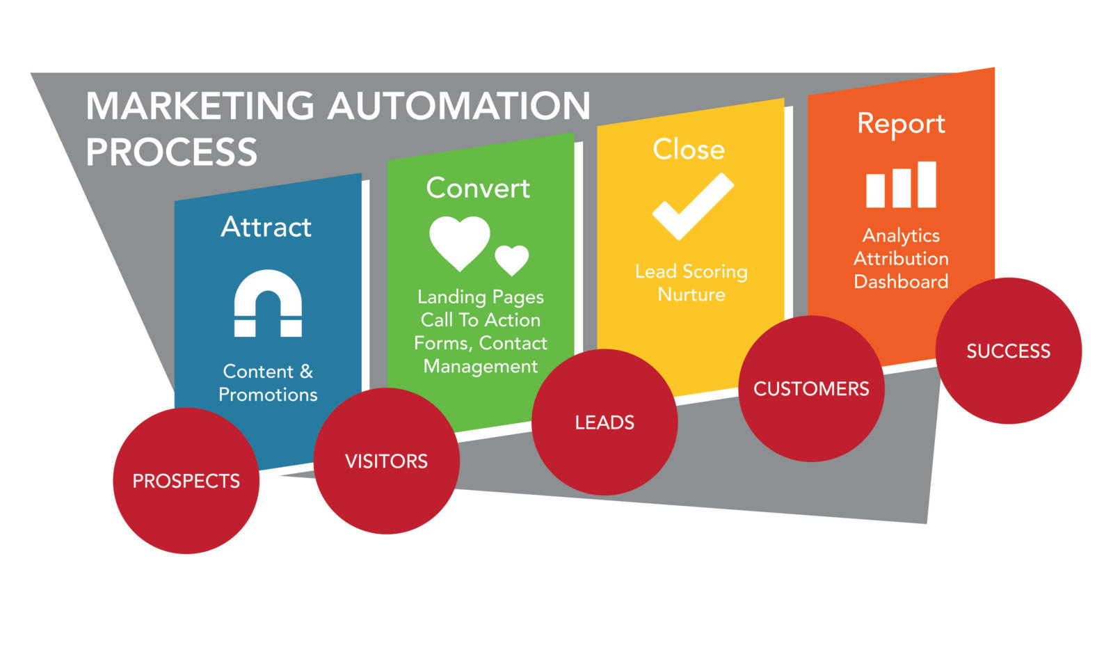 Marketing Automation Process Graphic 01 1024x597 6 jpg 6